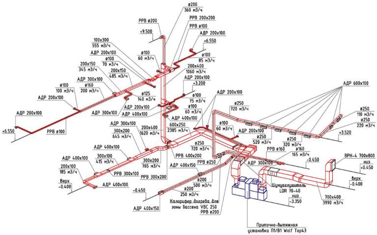 Проектирование и расчет систем вентиляции