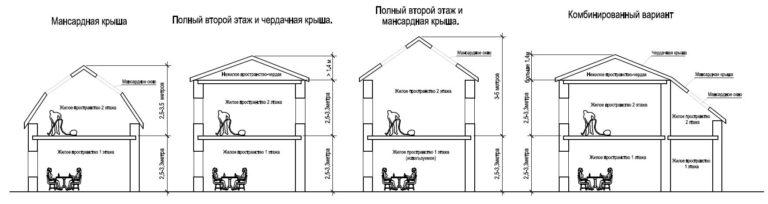 Какой этажности выбрать дом
