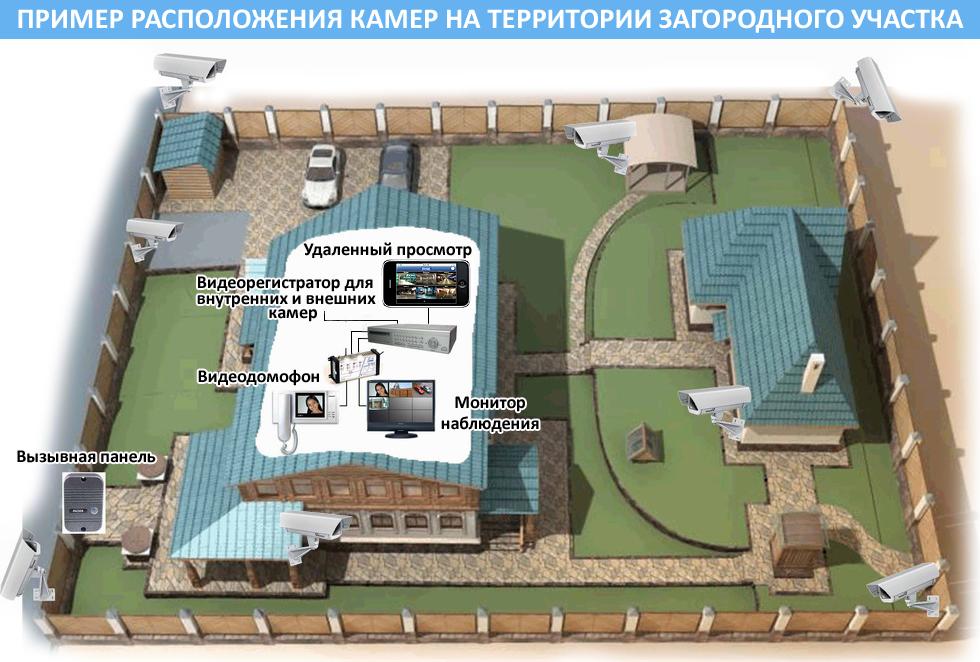 Пример расположения камер на участке