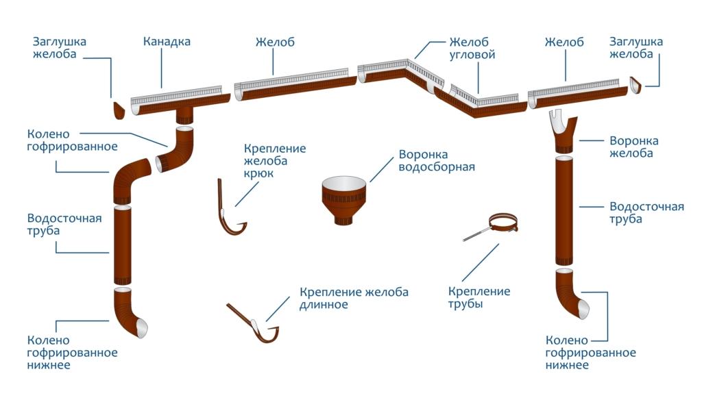 Проектирование водостока